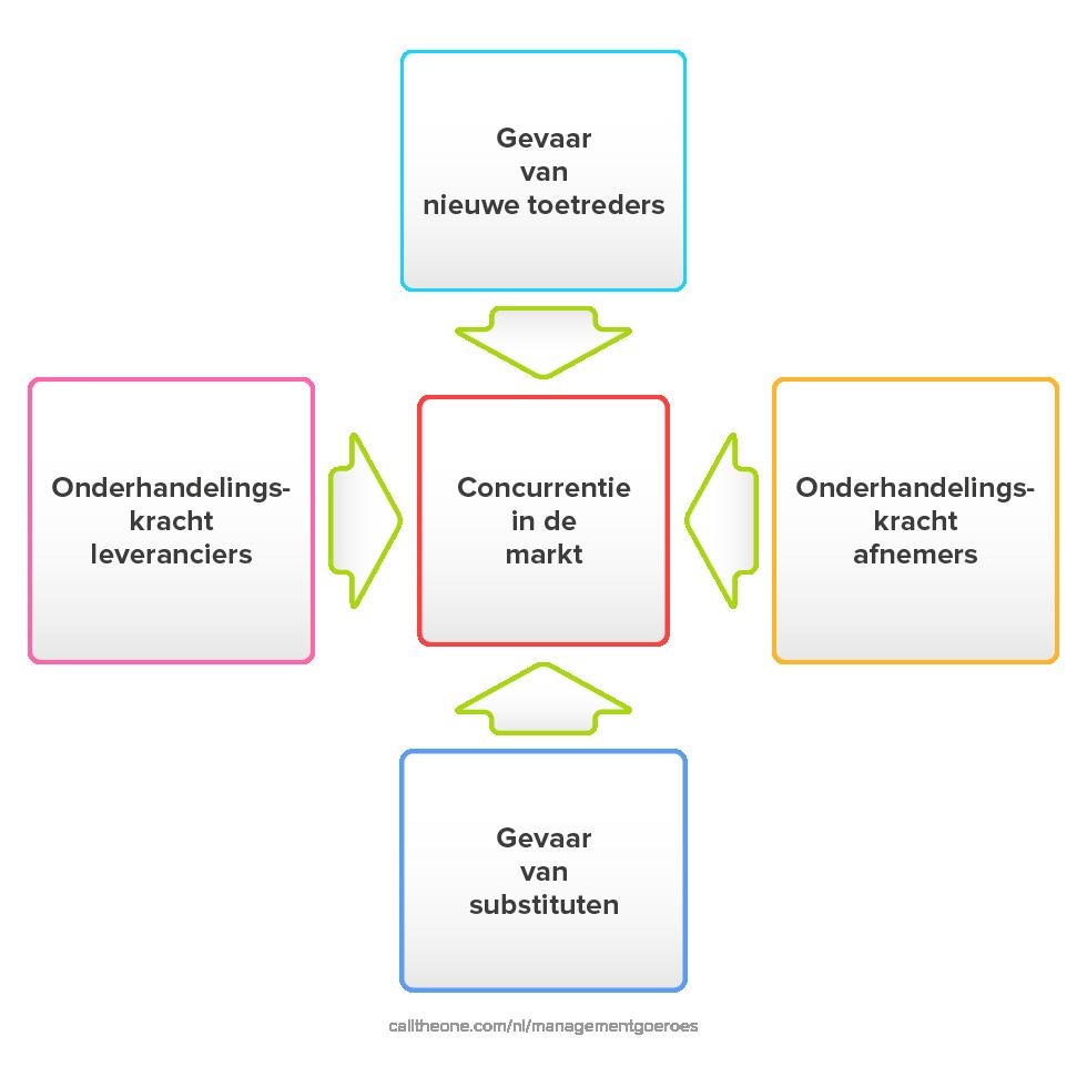 Vijf krachten model Porter