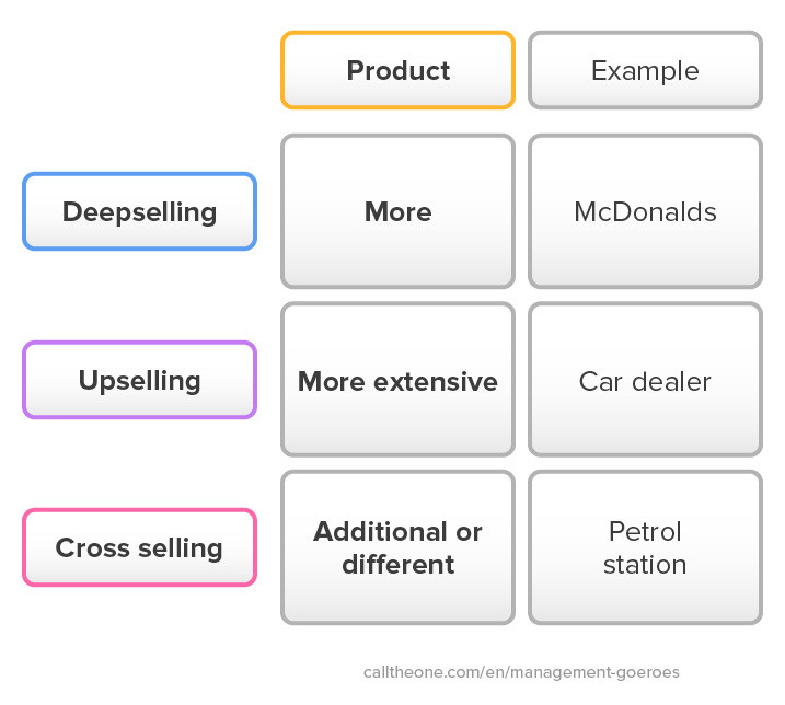 The differences between deepselling, upselling en cross selling