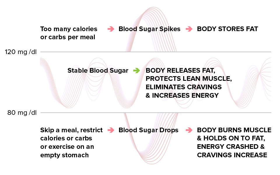 Why is blood sugar stabilization important
