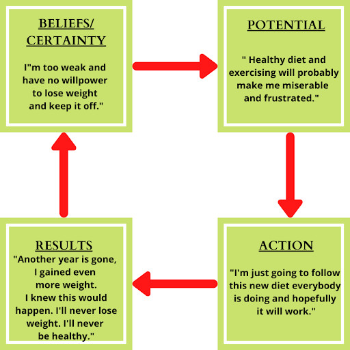 believe-circle-and-self-doubt